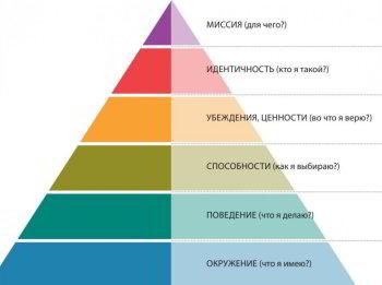 Уровни пирамиды Бейтсона и Дилтса